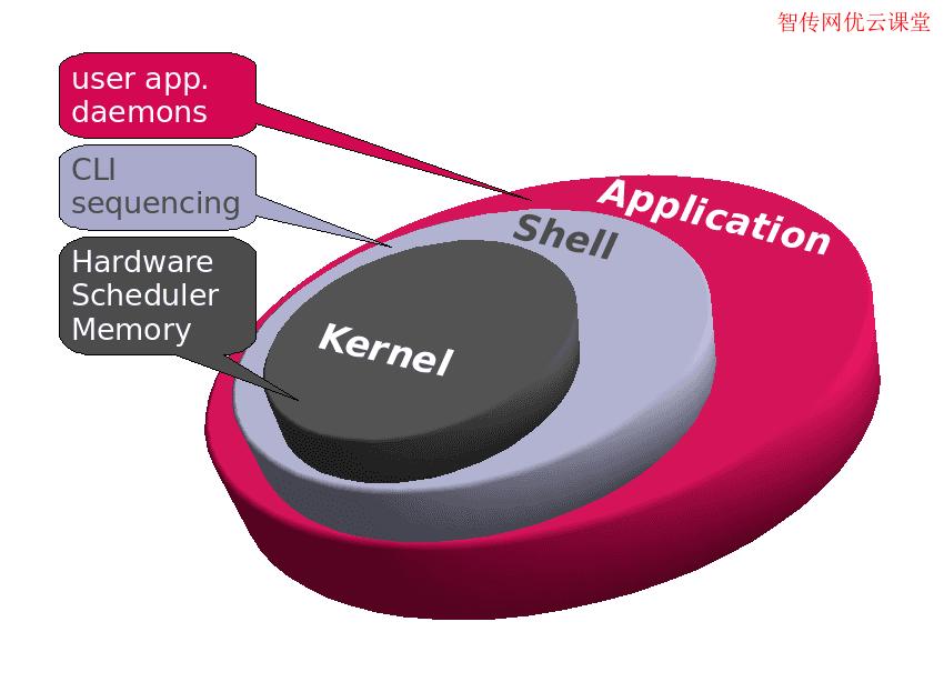 Linux组件之二内核