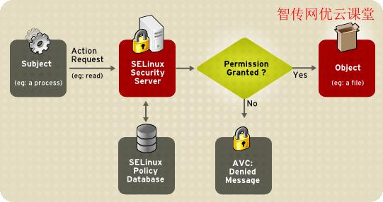 如何临时或永久地禁用SELinux