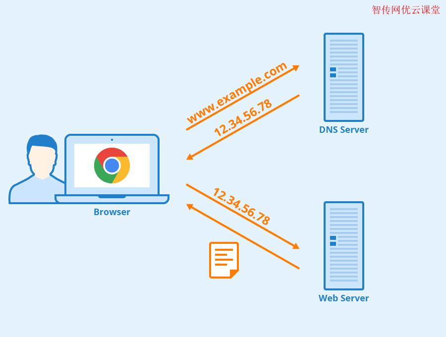 如何查看DNS服务器设置