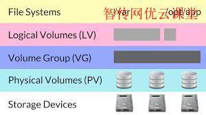 Linux LVM I/O报错解决方案