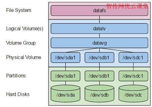 怎么解决Linux LVM I/O报错