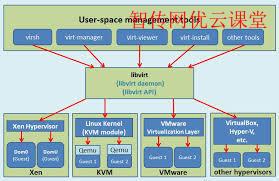 在CentOS8或者RHEL8上启动并启用KVM守护进程