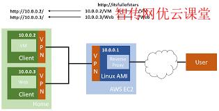 CentOS8或RHEL8系统上设置静态IP方法总结