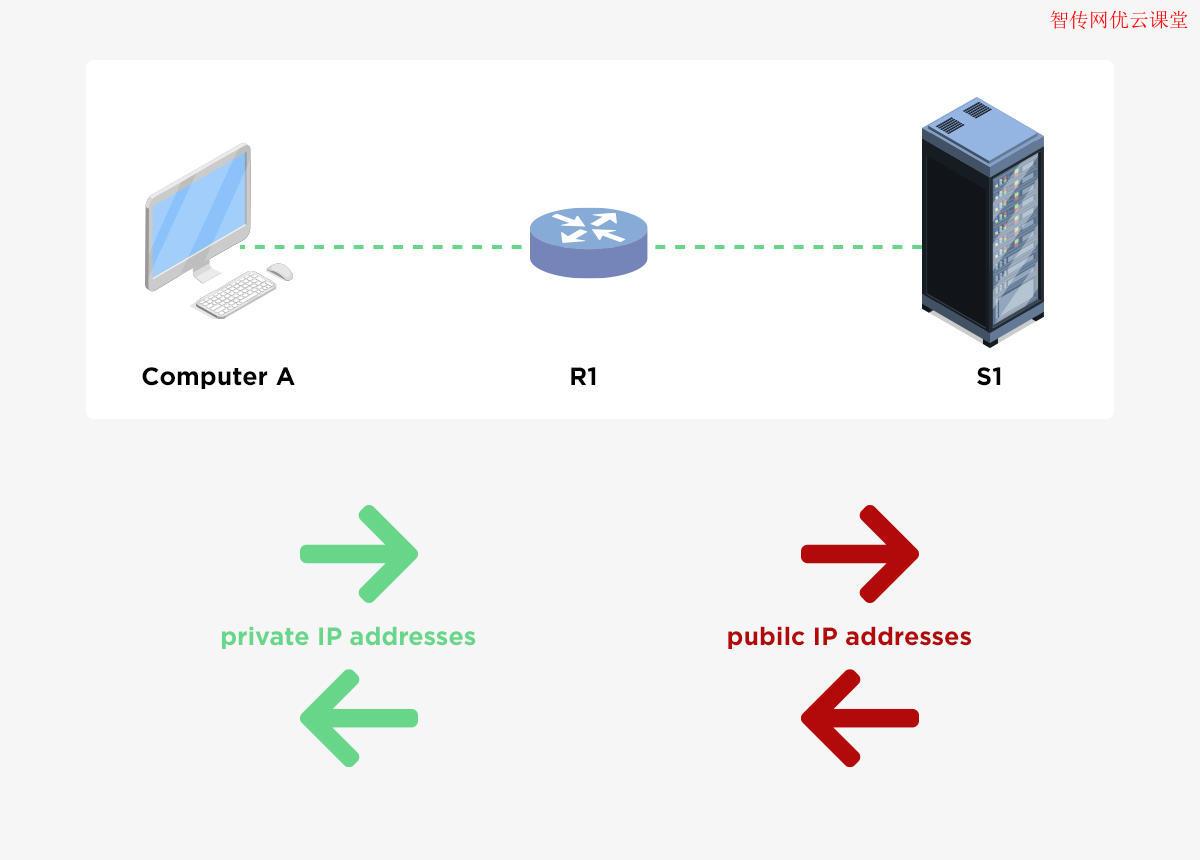 无权限做NAT端口映射时如何使用frp穿透NAT内网