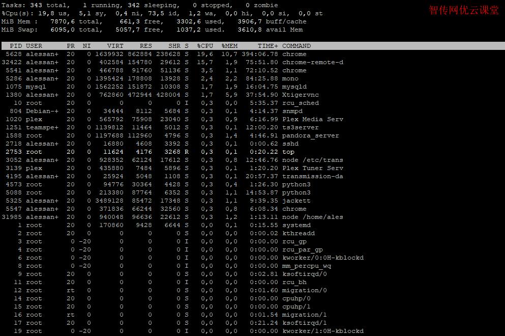 Linux怎么查看正在运行的进程