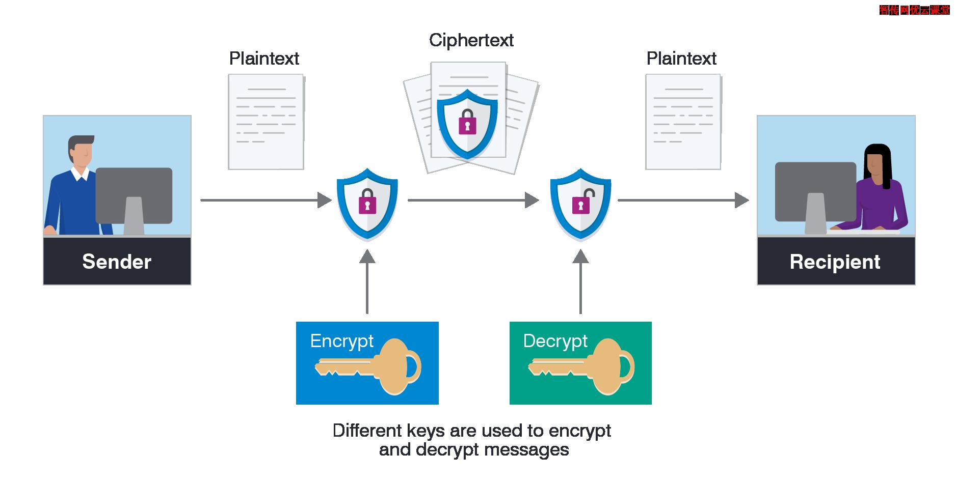 Rsync如何利用SSH加密隧道同步文件