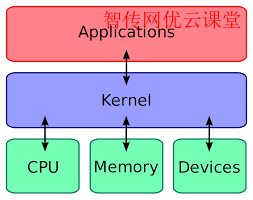 Ubuntu安装5.0版本的内核