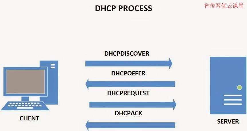 在CentOS系统上配置DHCP服务