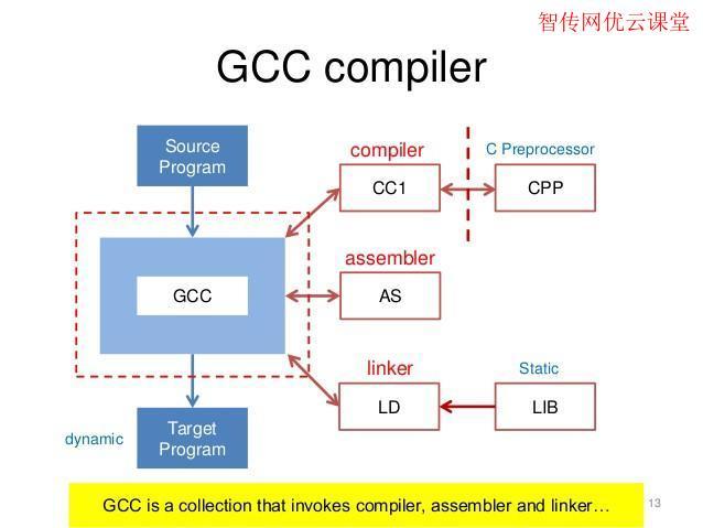 CentOS7怎么安装最新版GCC编译器