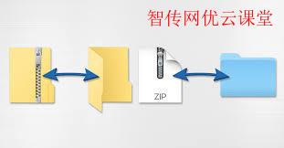 如何在各种Linux发行版中安装zip压缩与解压缩程序