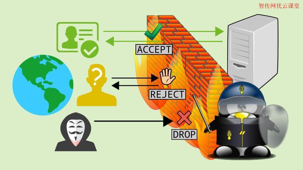 Linux iptables防火墙