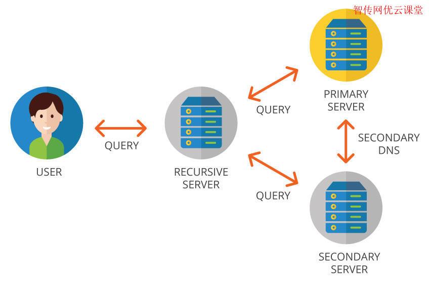 linux查看dns服务器配置的三种方法