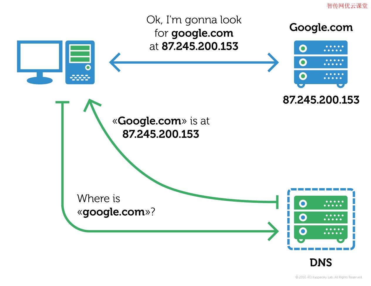 linux设置dns命令教程