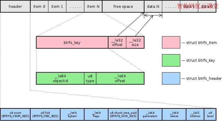 Linux根分区文件系统选择之Brtfs简介