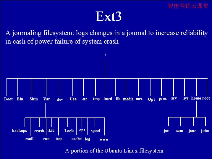 linux文件系统Ext3简介