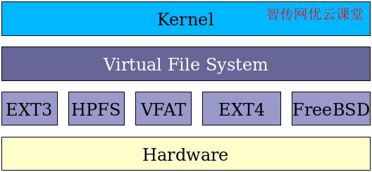 了解各种文件系统类型特性