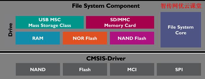 适合Linux根分区的文件系统