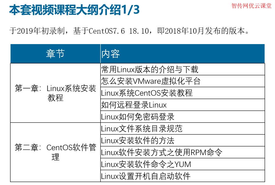 Linux系统安装教程和linux软件安装视频教程