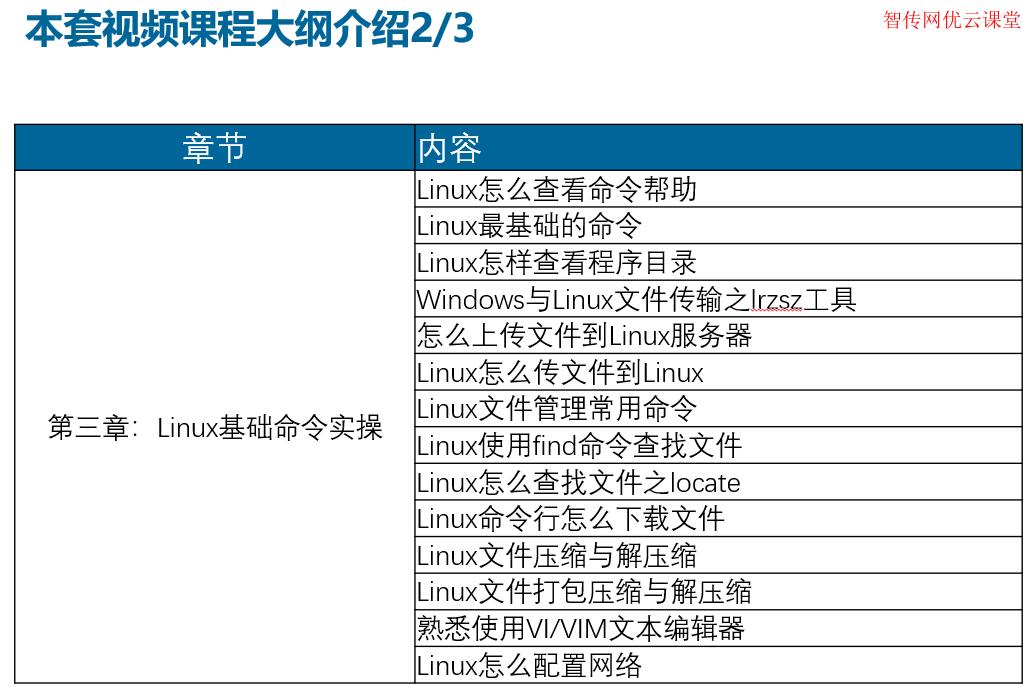 Linux常用基础命令教学视频