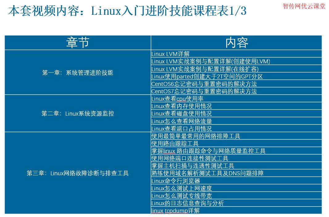 系统管理进阶技能、Linux系统资源监控、Linux网络故障诊断与排查工具学习视频