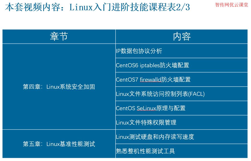 Linux系统安全加固及Linux基准性能测试教学视频
