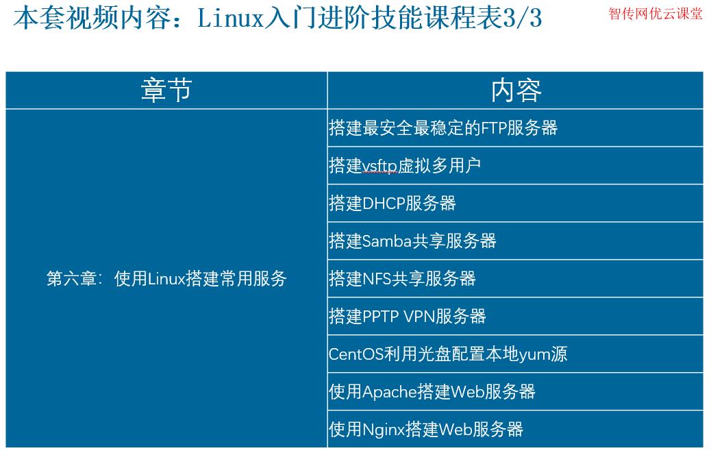 使用Linux搭建常用服务教程视频