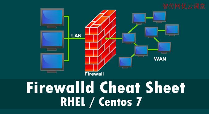 centos7 firewalld