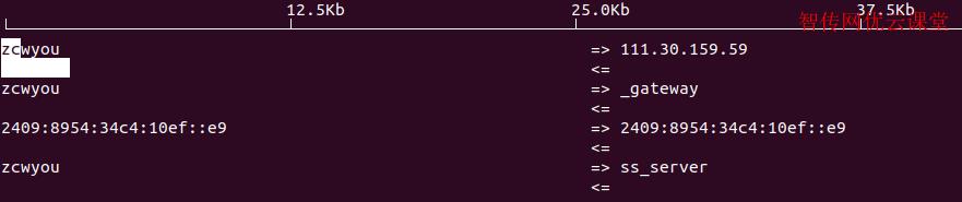 iftop直接显示端口编号