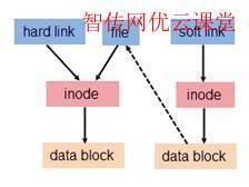 Linux ln链接符原理图