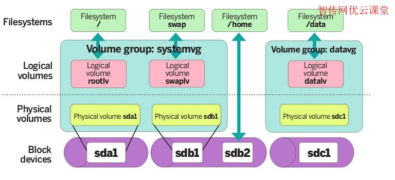 LVM原理图