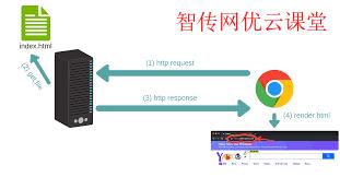 使用nc命令创建一个简单的Web服务器