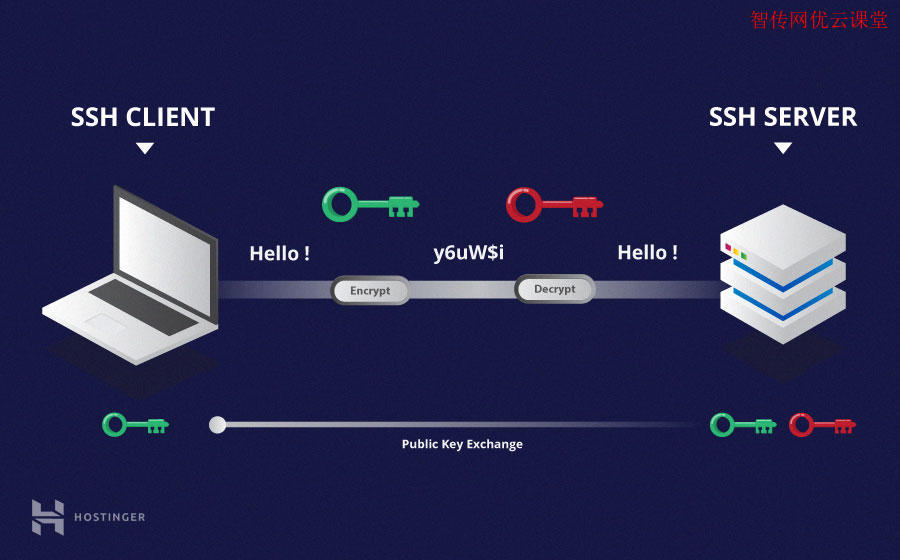 OpenSSH介绍