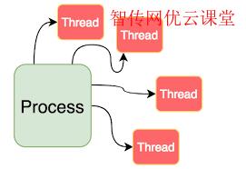 用户自定义格式查看进程状态