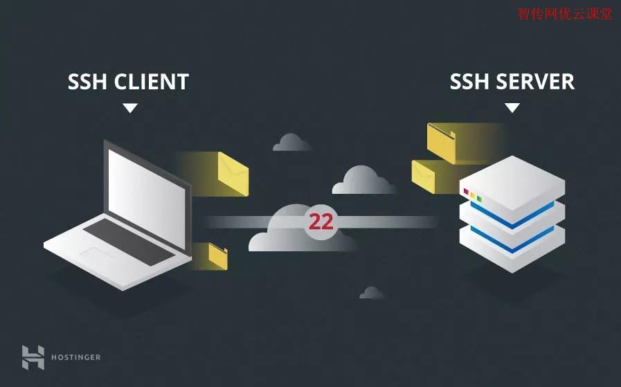 使用SSH配置文件轻松连接到远程服务器