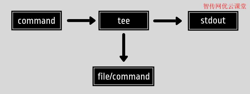 Linux常用命令之tee,它有什么作用