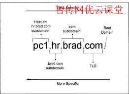 FQDN的名词解释
