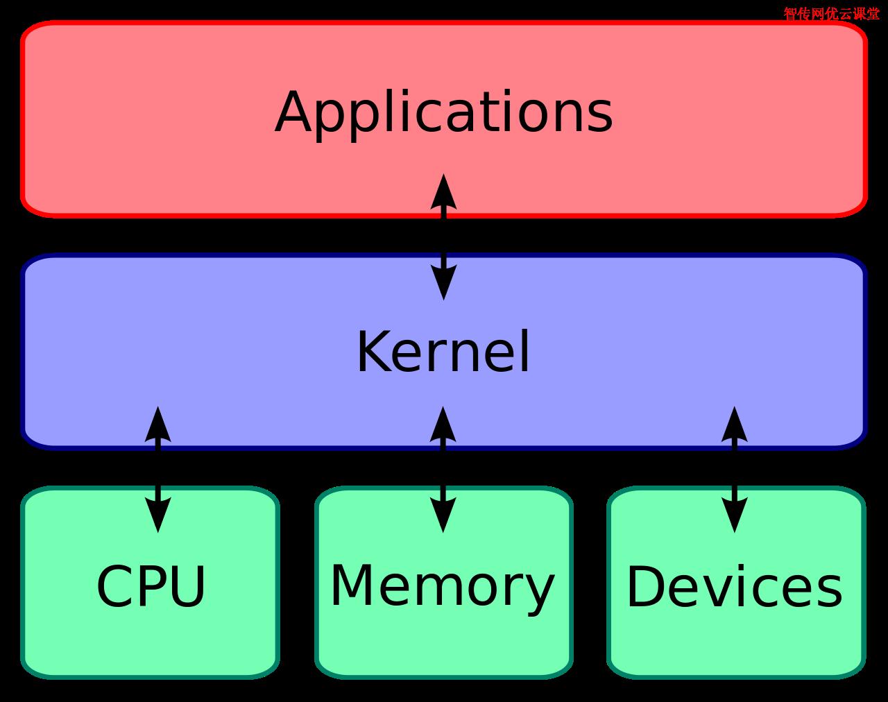 一张图看懂Linux内核