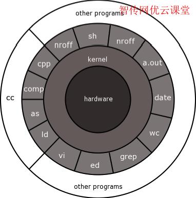 Linux内核是什么
